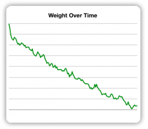 I wrote a script to log my weight in a database every day and I can export those weights to Excel or Numbers to draw this graph. A number of online weight loss sites will also provide some great-looking graphs and charts to help you visualize your weight loss.